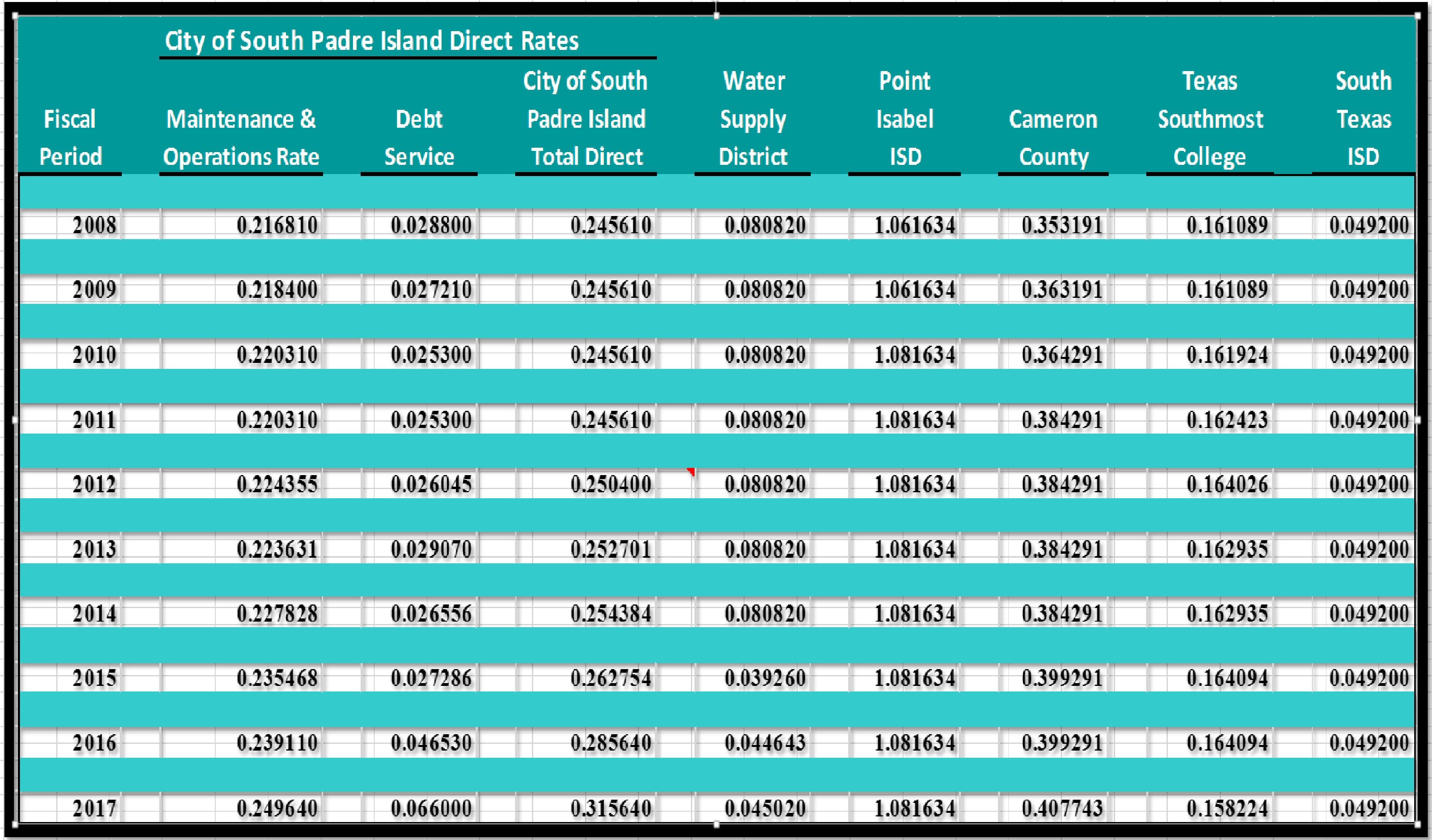 texas sales tax table 2018